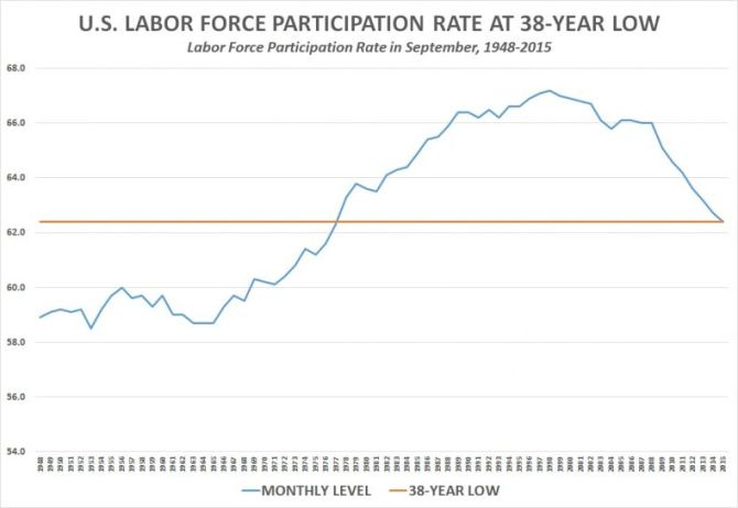 labor_force_participation_rate-chart-1
